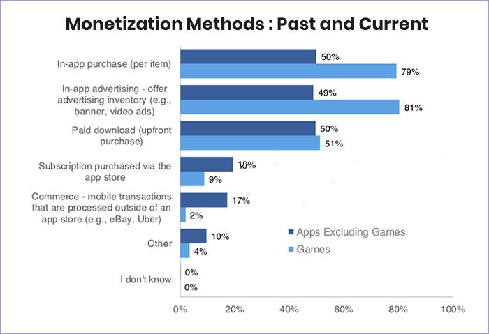 Monetizing Your Content