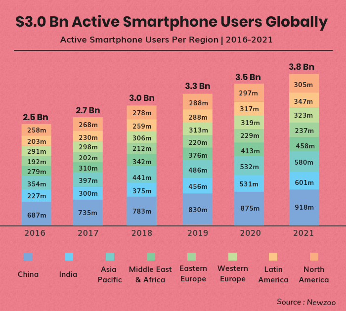 Active Smart phone users