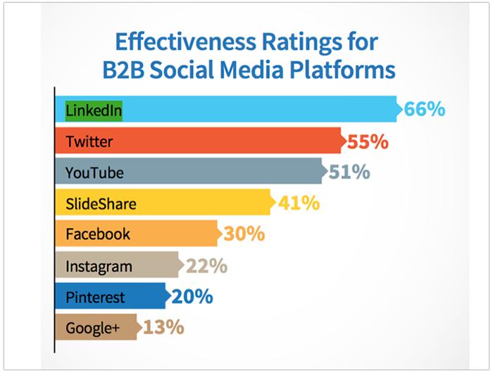Effectiveness rating B2B social media platfroms