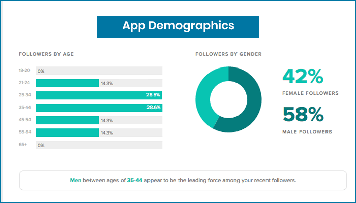 User Demographics