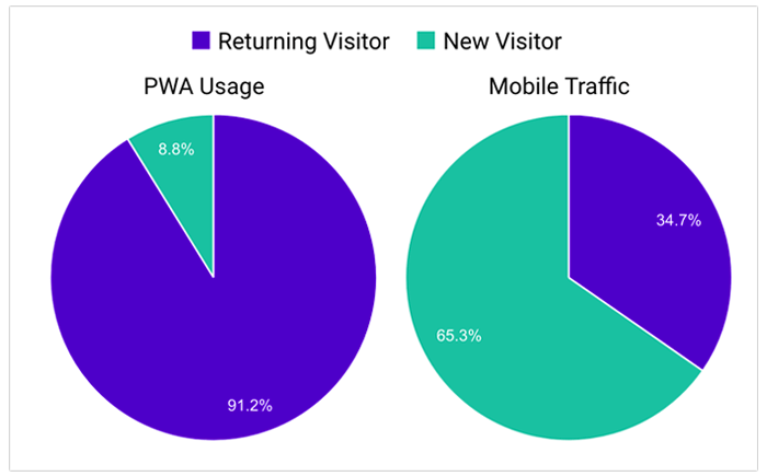 showcases of PWA