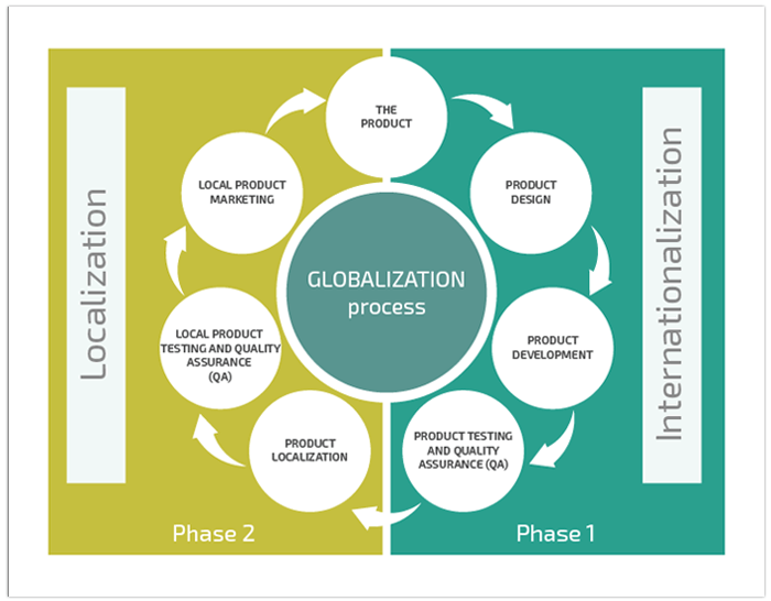 App Internationalization