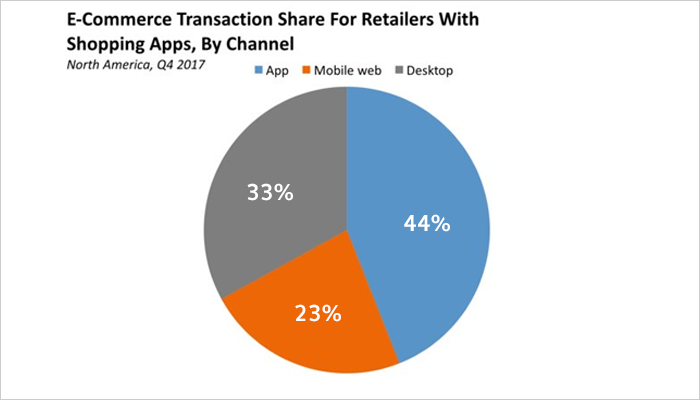 Conversions With E-Commerce Mobile Apps