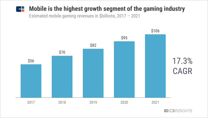 Mobile Gaming Industry