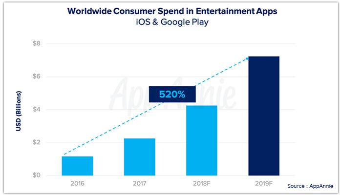 App Trend Predictions