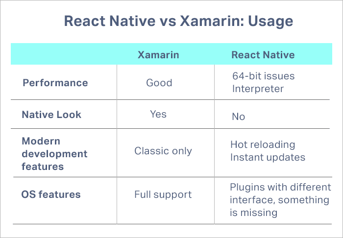 React vs Xamarin