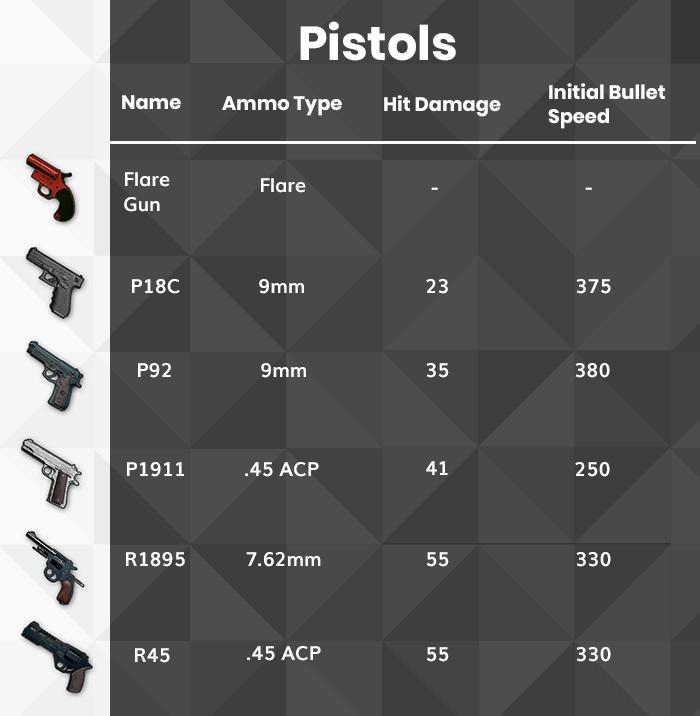 PUBG Pistol list