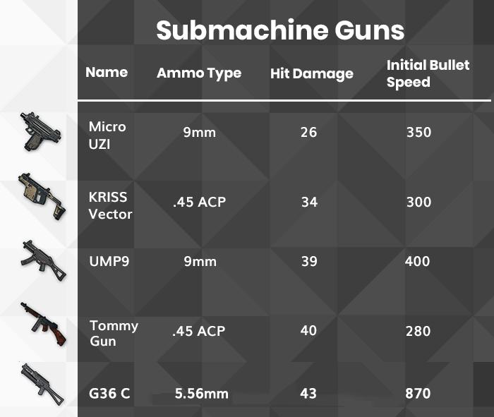 PUBG Submachine Guns