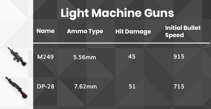PUBG Light Machine Guns list