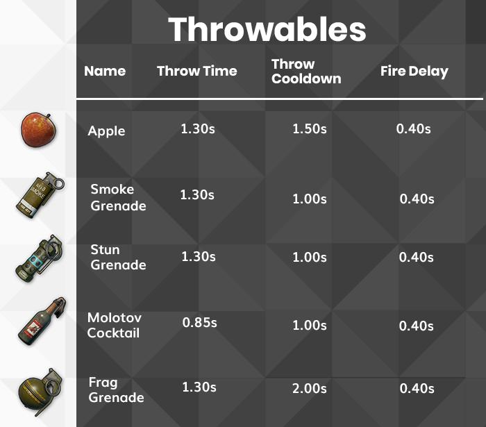 PUBG Throwables list