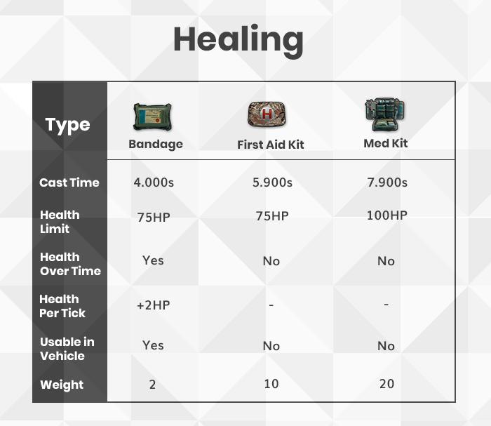 Healing kits
