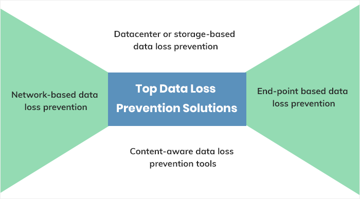 Top Data Loss Prevention Solutions