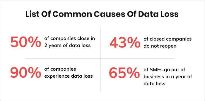 Some Crucial Statistics About Data Loss