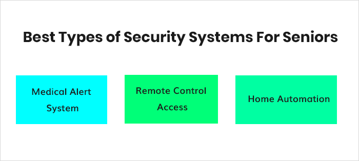 Best Types of Security Systems