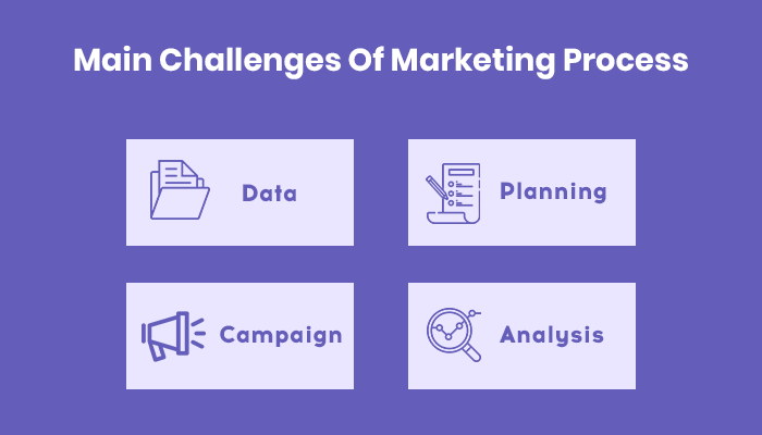 Challenges of Marketing Process