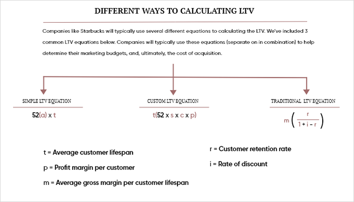 Different ways to calculate LTV