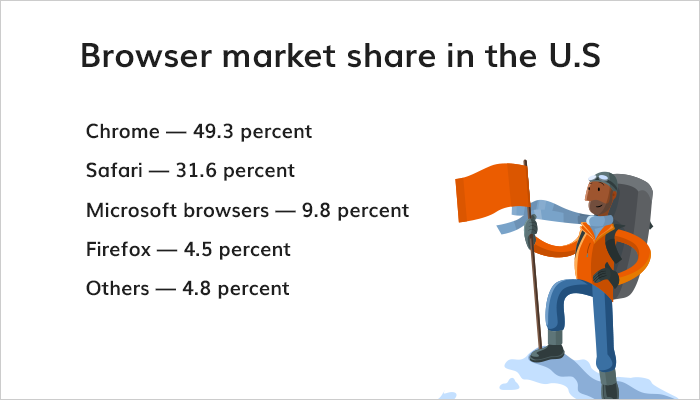 Browser market share in the U.S.