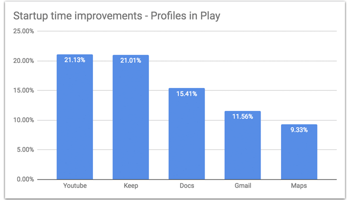 Startup time improvements