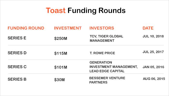 Toast Funding Round