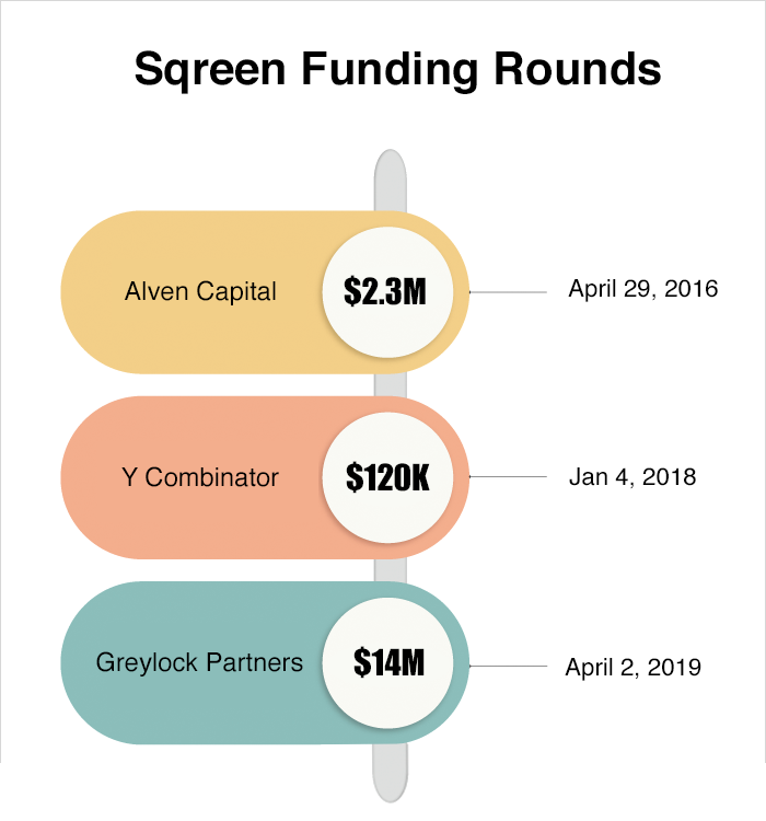 Sqreen Funding Round