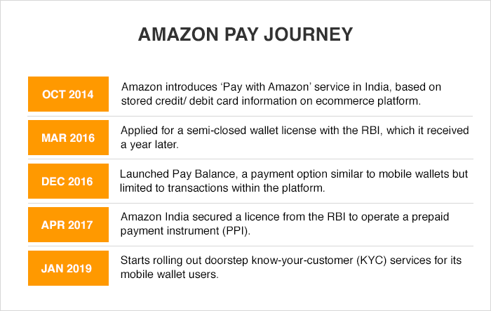 Amazon Pay Journey