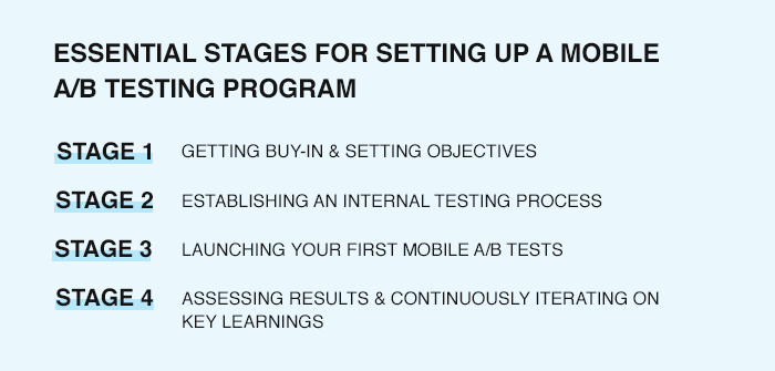 Stages of Mobile A/B Testing Program