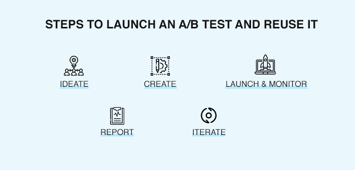 Launch A/B Test