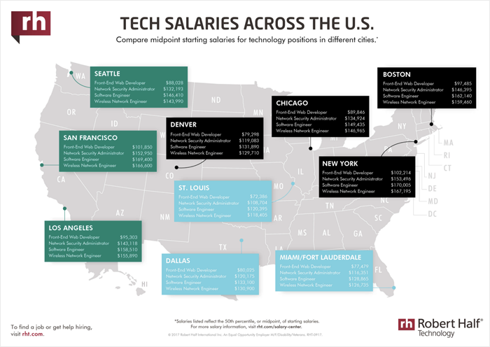 Tech Salaries data