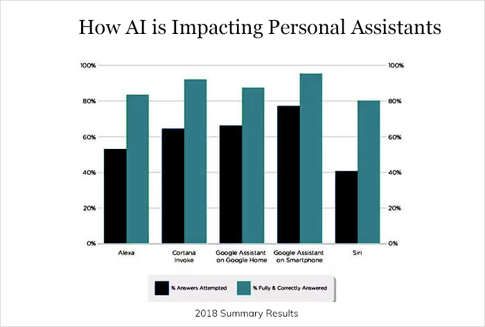 AI is bringing a revolutionary change in personal assistants