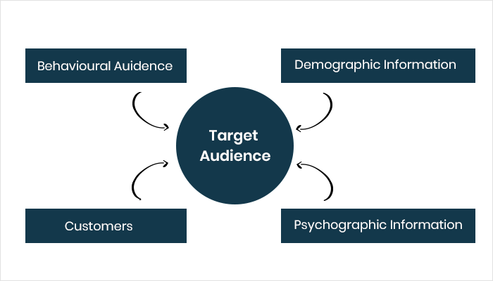Know About the Target Market