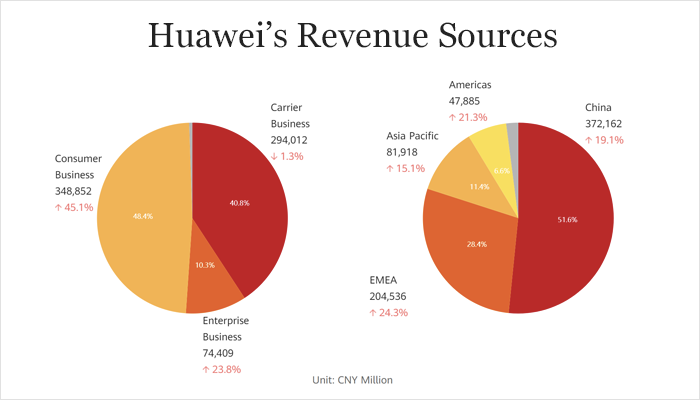 Huawei's revenue sources
