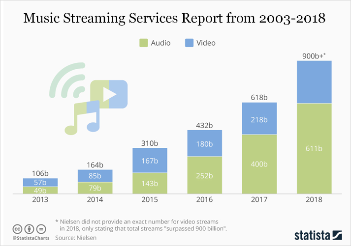 Music Streaming Services Report from 2003-2018