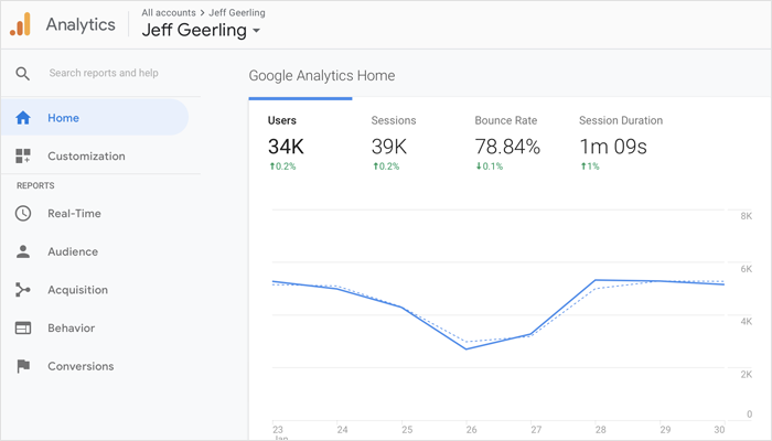 Google Analytics - Mobile App Analytics Tools