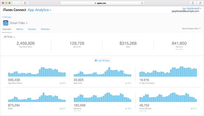 iOS App Analytics - Mobile App Analytics Tools