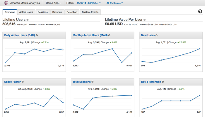 Amazon Mobile Analytics - Mobile App Analytics Tools