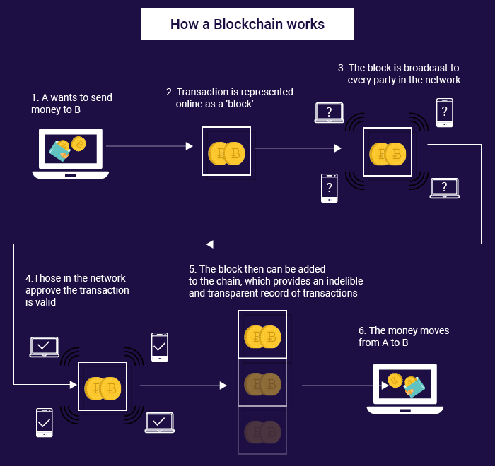 how a blockchain work