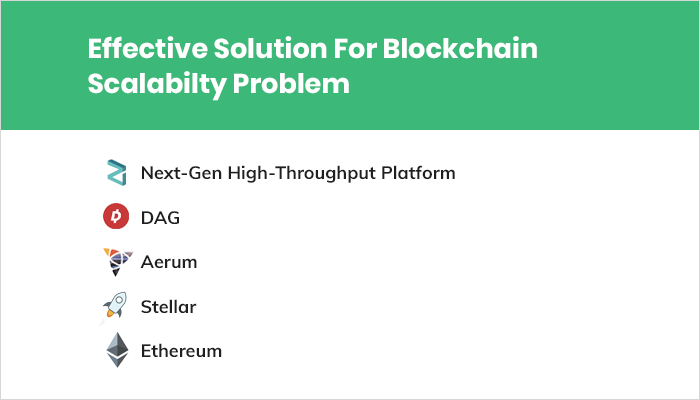 Solutions to Blockchain Scalability Problem