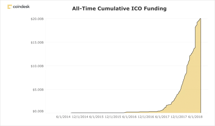 top funding mechanism for ICOs