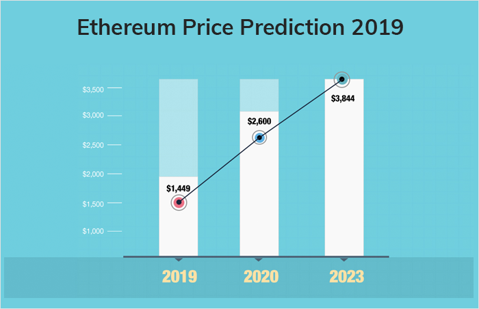 Ethereum Price Prediction 2019