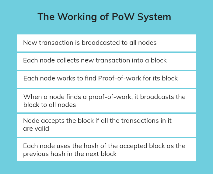 The Working of PoW System