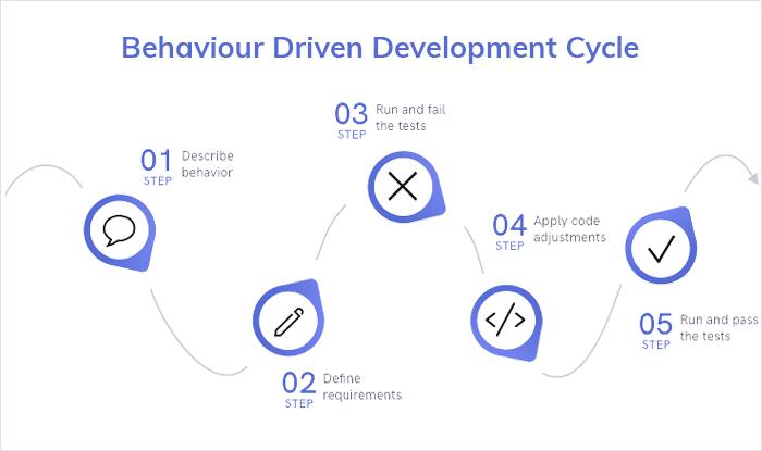 Behavior Driven Development Cycle