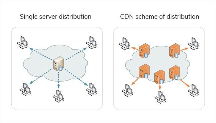 CDN scheme of distribution