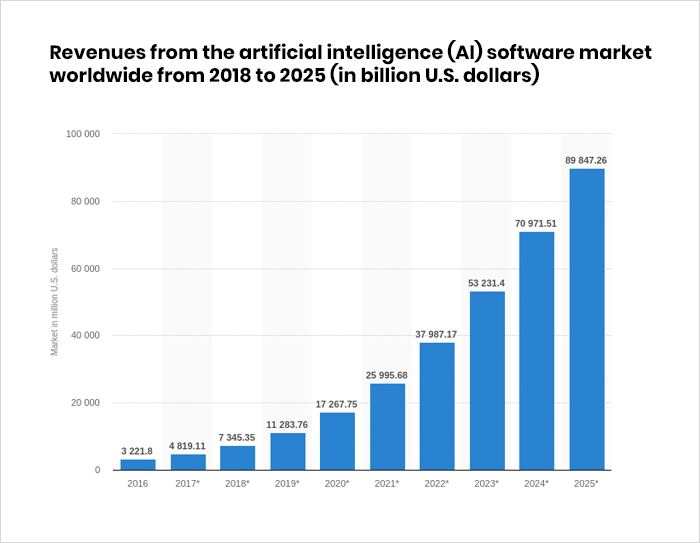 Revenues from the artificial intelligence