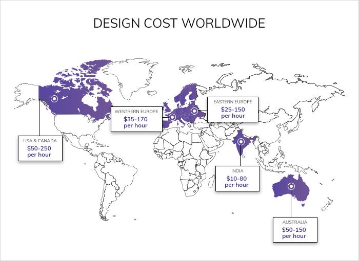 app designing cost