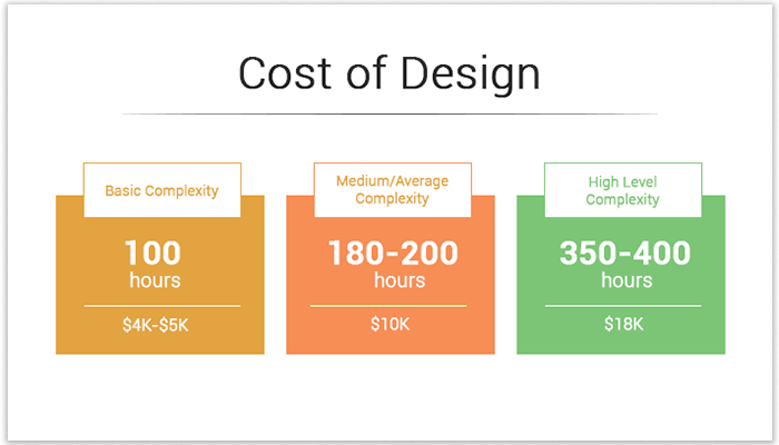 average cost of app designing