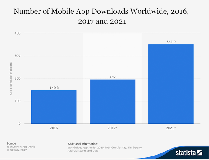 Mobile App Downloads Worldwide