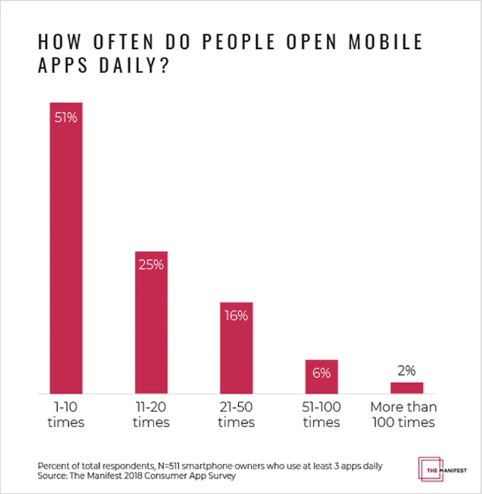 How often do people open mobile apps daily