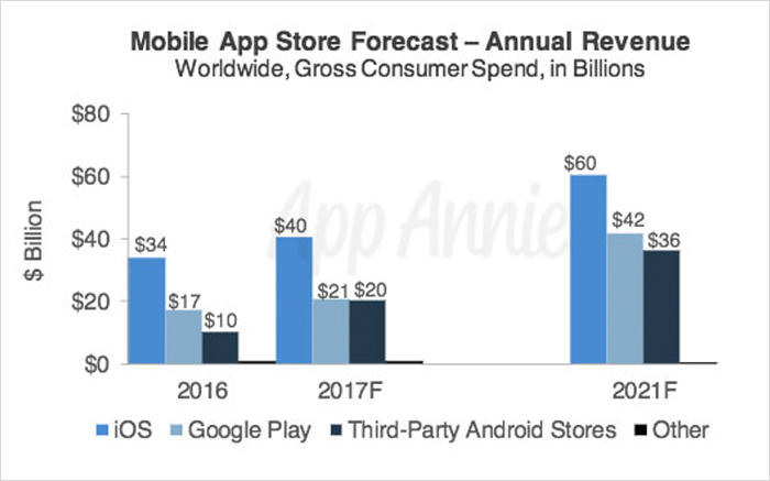 Mobile App Store Forecast