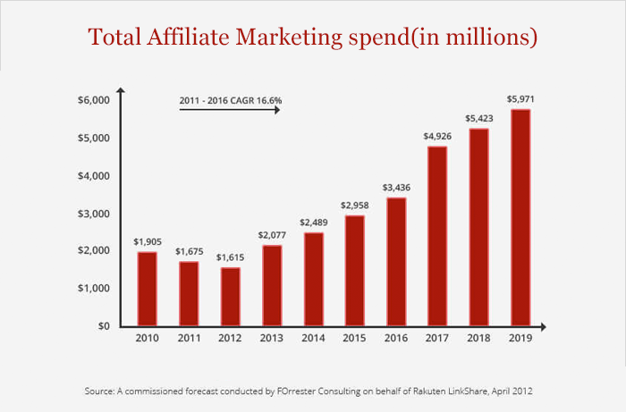 Total affiliate marketing spend