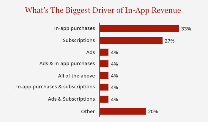 biggest driver of in-app revenue
